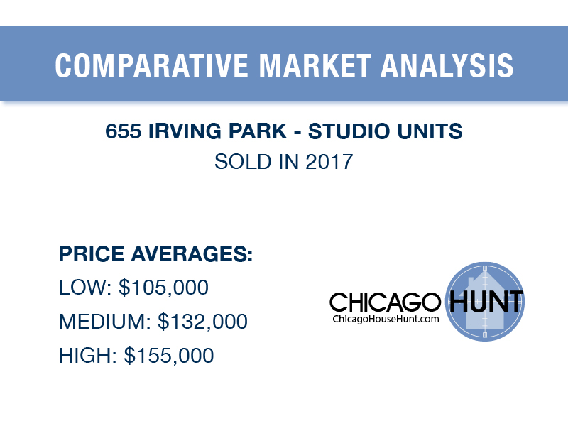 CMA for 655 Irving Park Studio Units in 2017 - Chicago House Hunt